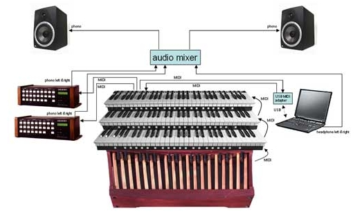Click here to visit Classic Organ Works and learn more about the equipment to be used at the 50th Annual ATOS Convention.